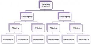 Uurwerk Online roostergroepen en afdelingen