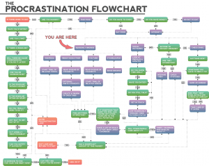 Procrastination flow chart