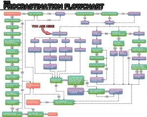 Procrastination flow chart