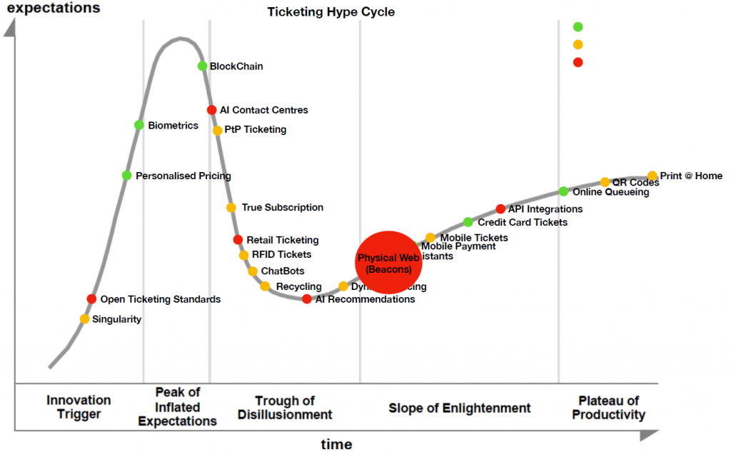 Ticketing Hype Cycle